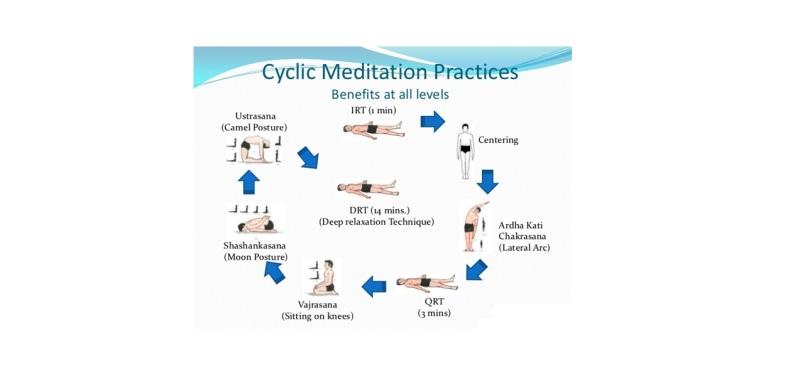 Cyclic Meditation