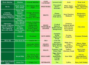 Ph- Acid- alkaline diet